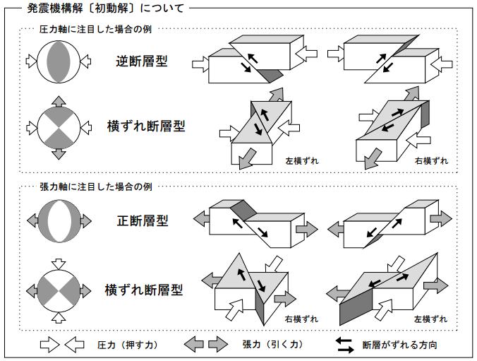 発震機構図解